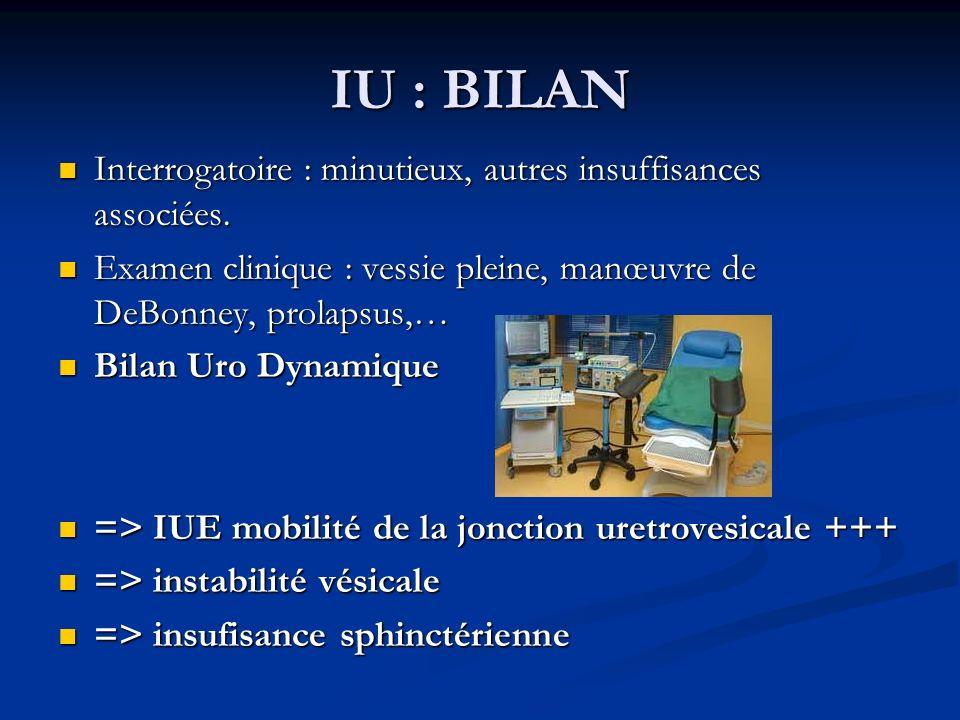 IU : BILAN Interrogatoire : minutieux, autres insuffisances associées. Interrogatoire : minutieux, autres insuffisances associées. Examen clinique : v