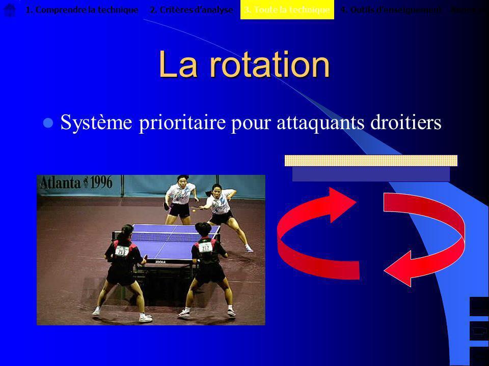 La rotation Système prioritaire pour attaquants droitiers 1. Comprendre la technique2. Critères danalyseAnnexes4. Outils denseignement3. Toute la tech