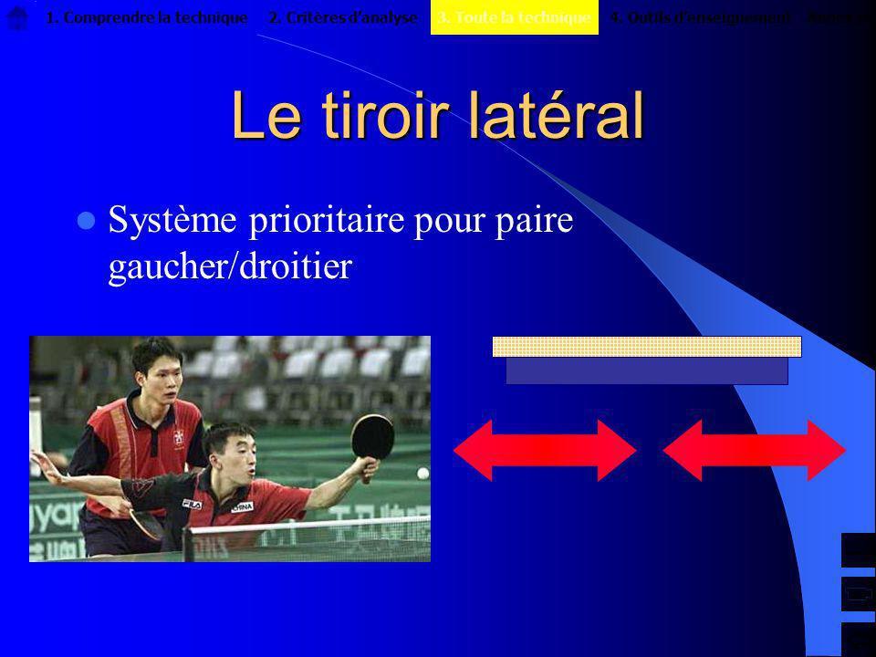 Le tiroir latéral Système prioritaire pour paire gaucher/droitier 1. Comprendre la technique2. Critères danalyseAnnexes4. Outils denseignement3. Toute