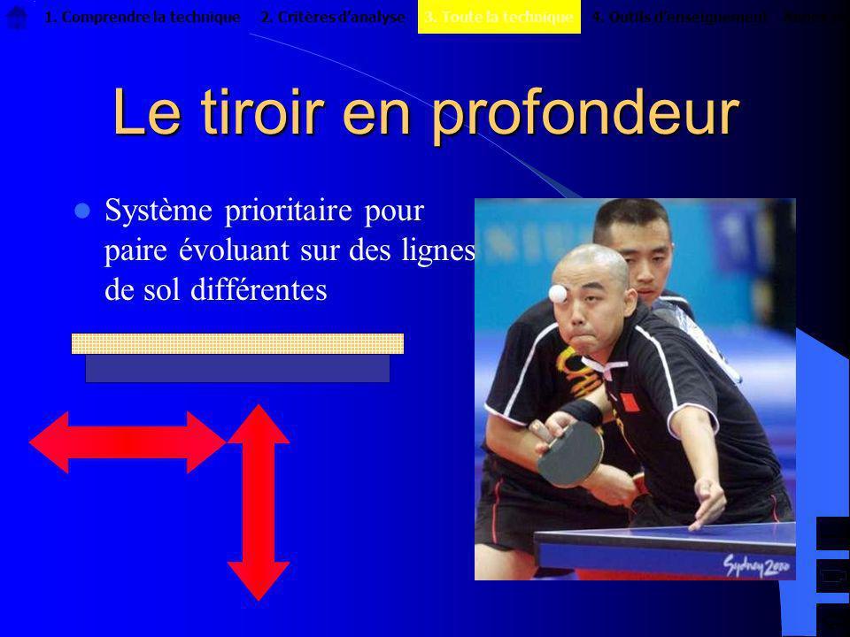 Le tiroir en profondeur Système prioritaire pour paire évoluant sur des lignes de sol différentes 1. Comprendre la technique2. Critères danalyseAnnexe