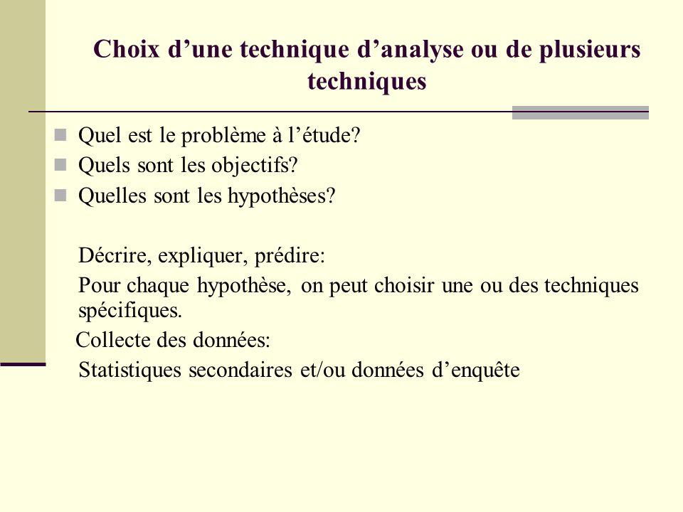Choix dune technique danalyse ou de plusieurs techniques Quel est le problème à létude? Quels sont les objectifs? Quelles sont les hypothèses? Décrire