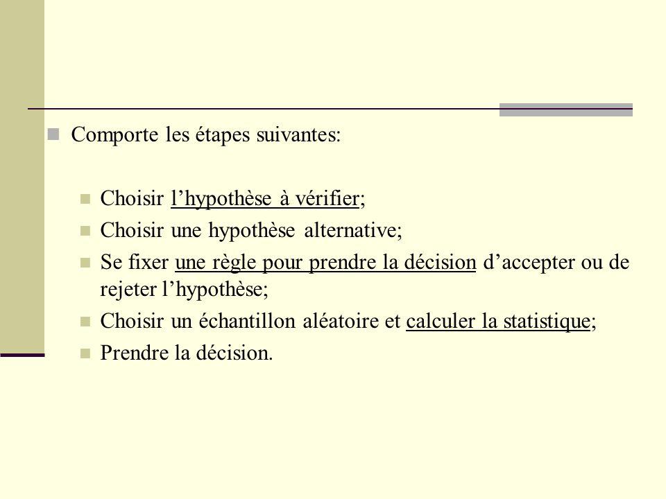 Comporte les étapes suivantes: Choisir lhypothèse à vérifier; Choisir une hypothèse alternative; Se fixer une règle pour prendre la décision daccepter