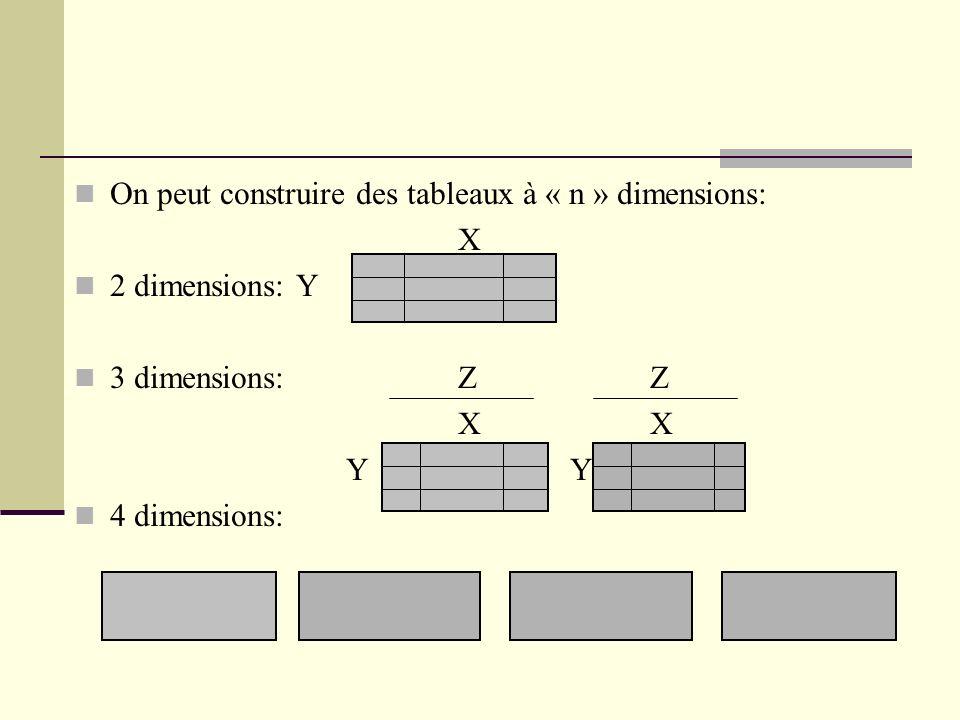 On peut construire des tableaux à « n » dimensions: X 2 dimensions: Y 3 dimensions:ZZX Y Y 4 dimensions: