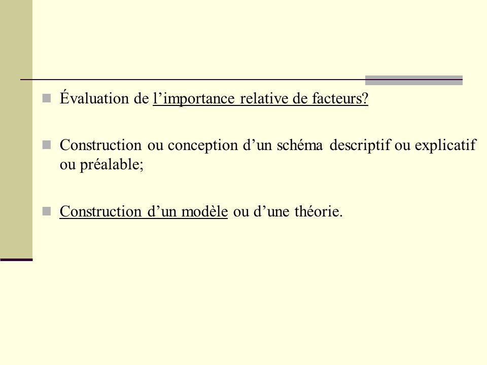 Évaluation de limportance relative de facteurs? Construction ou conception dun schéma descriptif ou explicatif ou préalable; Construction dun modèle o