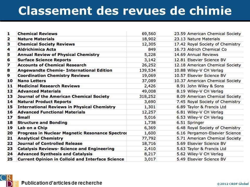 Publication d'articles de recherche ©2012 CRDF Global Classement des revues de chimie