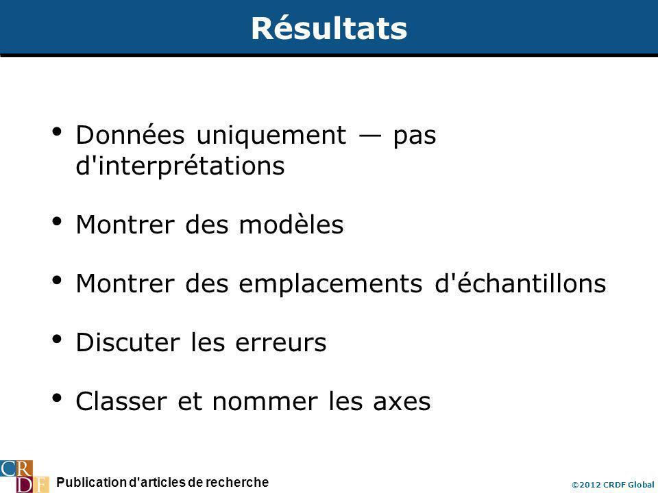 Publication d articles de recherche ©2012 CRDF Global Résultats Données uniquement pas d interprétations Montrer des modèles Montrer des emplacements d échantillons Discuter les erreurs Classer et nommer les axes