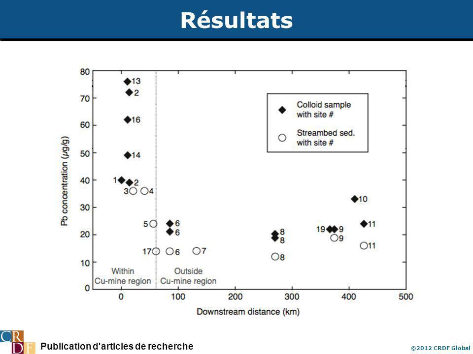 Publication d'articles de recherche ©2012 CRDF Global Résultats