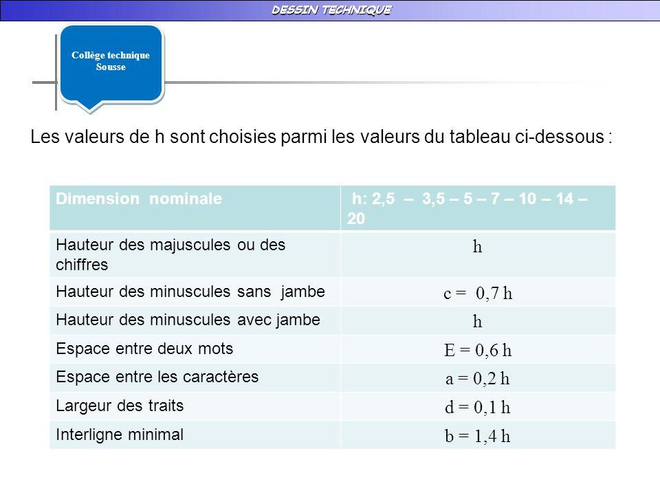 DESSIN TECHNIQUE Les valeurs de h sont choisies parmi les valeurs du tableau ci-dessous : Dimension nominale h: 2,5 – 3,5 – 5 – 7 – 10 – 14 – 20 Hauteur des majuscules ou des chiffres h Hauteur des minuscules sans jambe c = 0,7 h Hauteur des minuscules avec jambe h Espace entre deux mots E = 0,6 h Espace entre les caractères a = 0,2 h Largeur des traits d = 0,1 h Interligne minimal b = 1,4 h Collège technique Sousse Collège technique Sousse