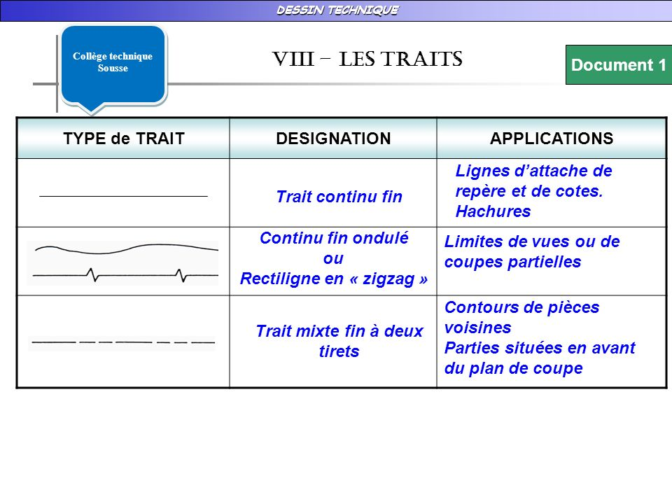 DESSIN TECHNIQUE vIII – LES TRAITS Document 1 TYPE de TRAITDESIGNATIONAPPLICATIONS Continu fin ondulé ou Rectiligne en « zigzag » Limites de vues ou d