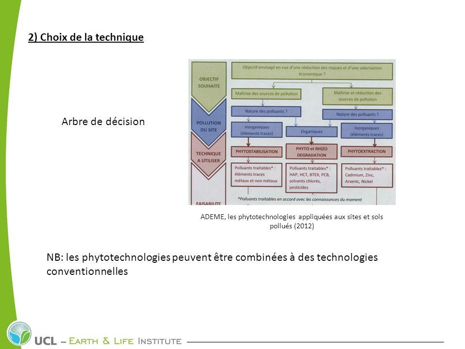 2) Choix de la technique ADEME, les phytotechnologies appliquées aux sites et sols pollués (2012) Arbre de décision NB: les phytotechnologies peuvent