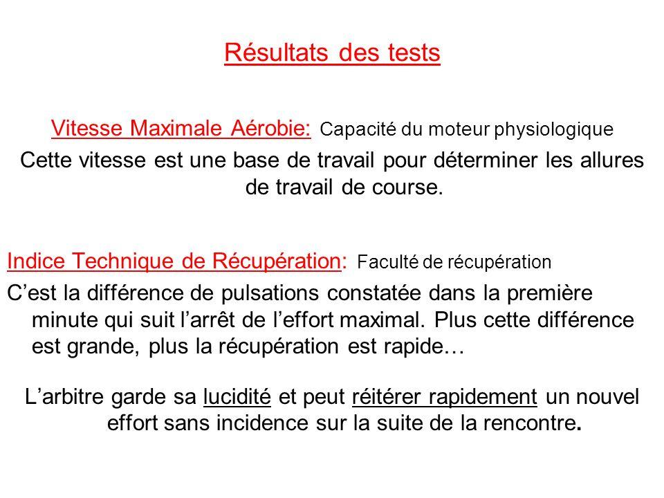 Résultats des tests Vitesse Maximale Aérobie: Capacité du moteur physiologique Cette vitesse est une base de travail pour déterminer les allures de tr