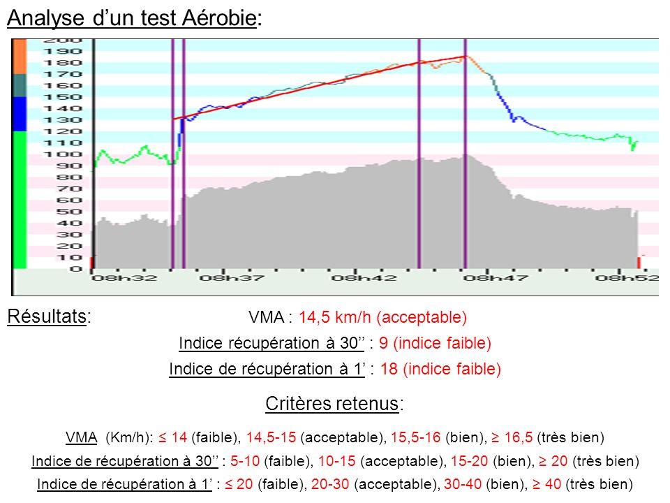 Analyse dun test Aérobie: Critères retenus: VMA (Km/h): 14 (faible), 14,5-15 (acceptable), 15,5-16 (bien), 16,5 (très bien) Indice de récupération à 3