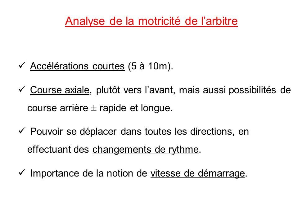 Analyse de la motricité de larbitre Accélérations courtes (5 à 10m). Course axiale, plutôt vers lavant, mais aussi possibilités de course arrière ± ra