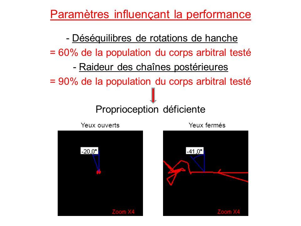Paramètres influençant la performance - Déséquilibres de rotations de hanche = 60% de la population du corps arbitral testé - Raideur des chaînes post