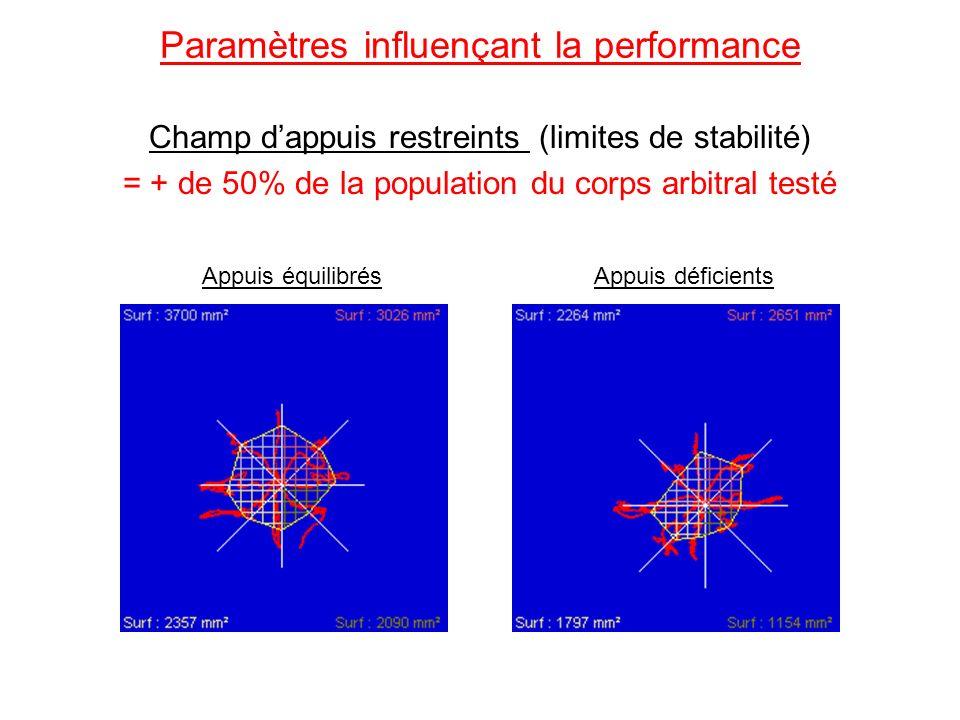 Champ dappuis restreints (limites de stabilité) = + de 50% de la population du corps arbitral testé Paramètres influençant la performance Appuis défic
