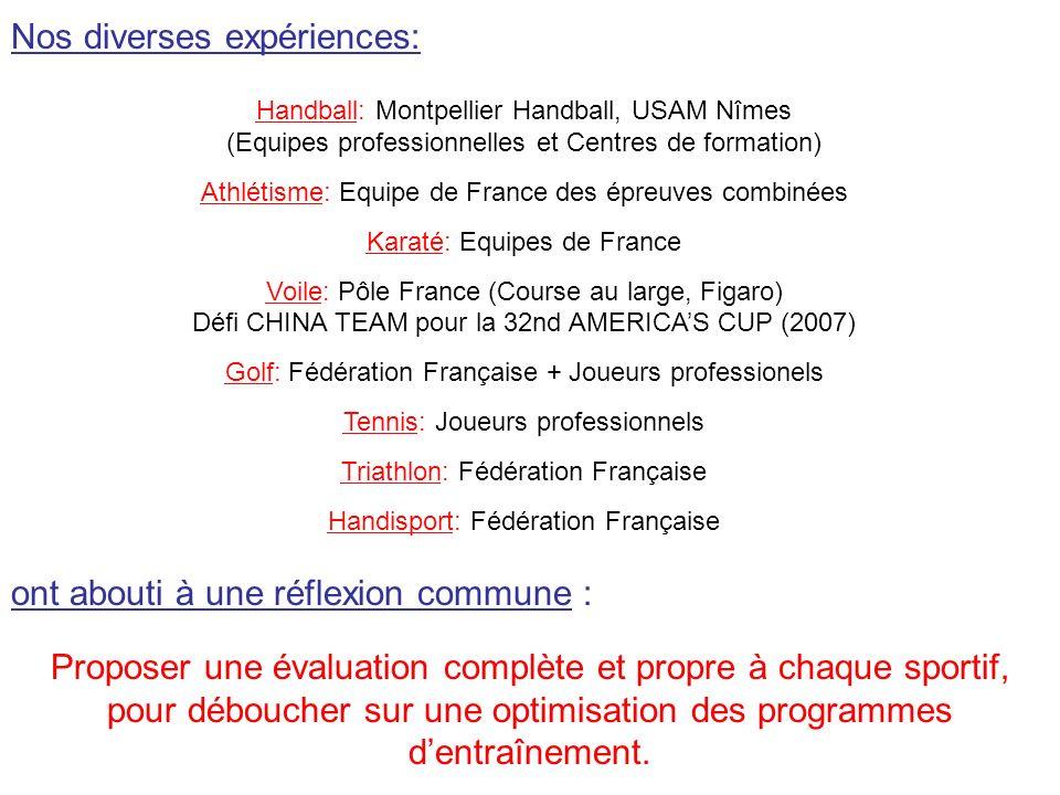 Analyse du calendrier LNH 2007-2008 Jours de récupération entre les matchs FRANCE : 40% : - de 7 jours 28% : 1 semaine 32% : + de 7 jours