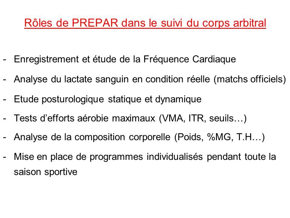 Rôles de PREPAR dans le suivi du corps arbitral -Enregistrement et étude de la Fréquence Cardiaque -Analyse du lactate sanguin en condition réelle (ma