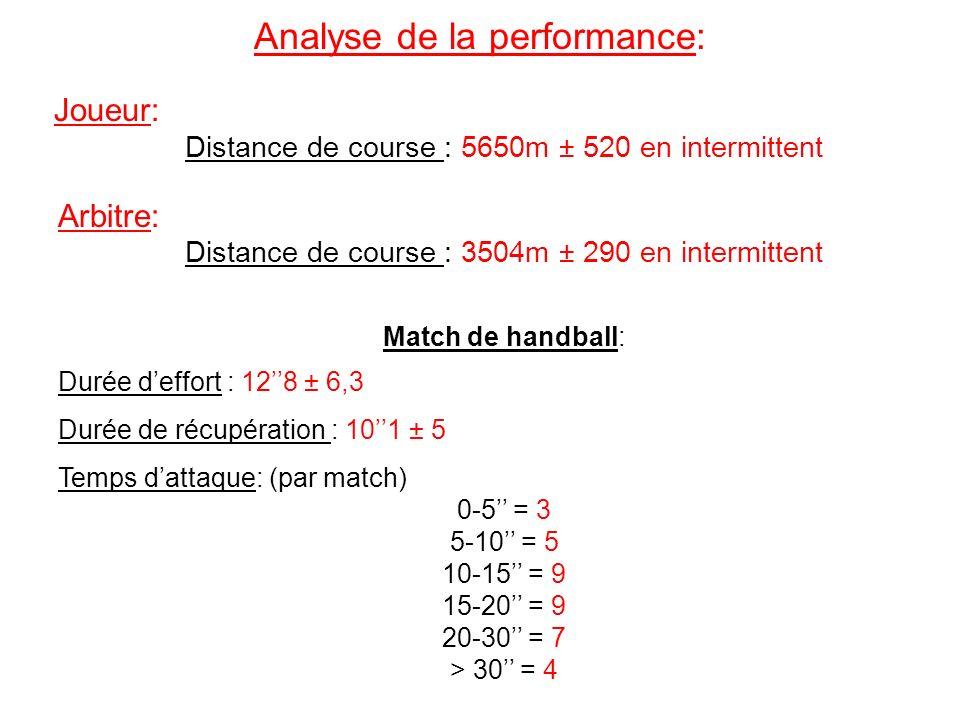 Analyse de la performance : Joueur : Il évolue entre 82 et 88% de sa FC max pendant 1h La FC est > à 90% = 20% du match La FC est comprise entre 80 et 90% de FC max = 35% du match La FC est < à 80% = 45% du match Arbitre : Il évolue entre 71 et 76% de sa FC max pendant 1h La FC est > à 90% de FC max = 3% du match La FC est comprise entre 80 et 90% de FC max = 19% du match La FC est comprise entre 70 et 80% de FC max = 40% du match La FC est comprise entre 60 et 70% de FC max = 16% du match La FC est < 60% de FC max = 22% du match La charge interne moyenne est de 74,1% ± 11,1