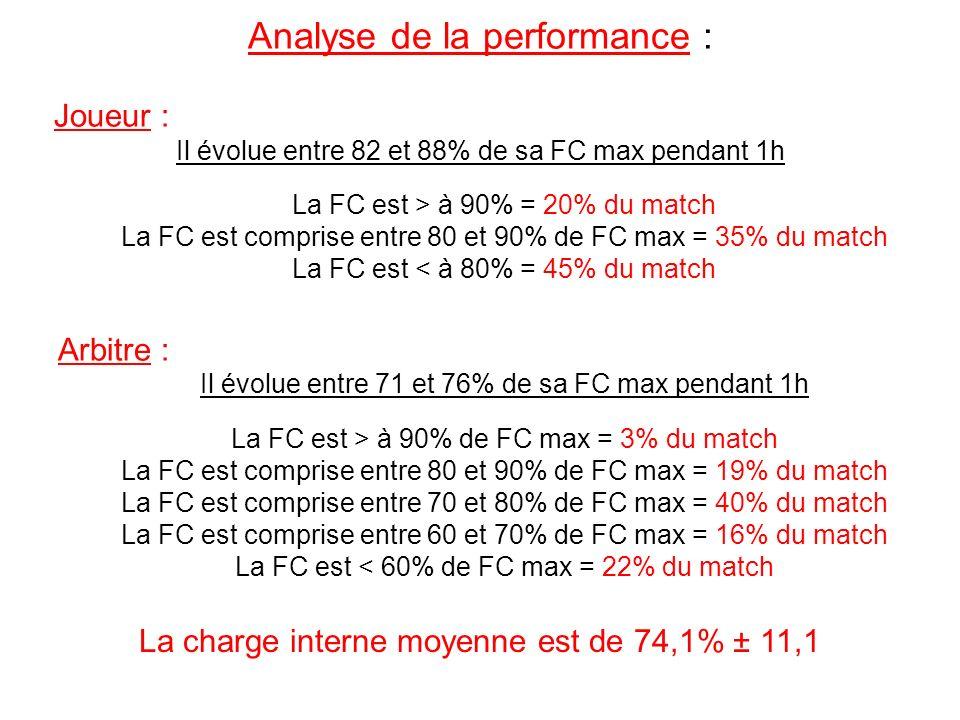 Analyse de la performance : Joueur : Il évolue entre 82 et 88% de sa FC max pendant 1h La FC est > à 90% = 20% du match La FC est comprise entre 80 et