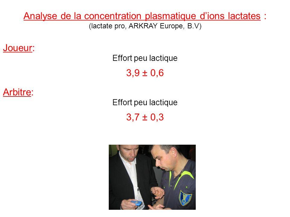 Analyse de la concentration plasmatique dions lactates : (lactate pro, ARKRAY Europe, B.V) Joueur: Effort peu lactique 3,9 ± 0,6 Arbitre: Effort peu l