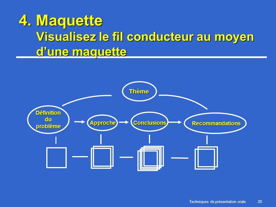 Techniques de présentation orale20 4. Maquette Visualisez le fil conducteur au moyen dune maquette Thème Définition du problème ApprocheConclusions Re
