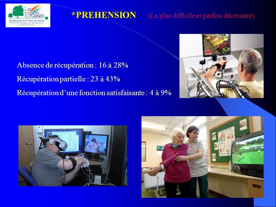 *PREHENSION ( *PREHENSION (La plus difficile et parfois décevante) Absence de récupération : 16 à 28% Récupération partielle : 23 à 43% Récupération d