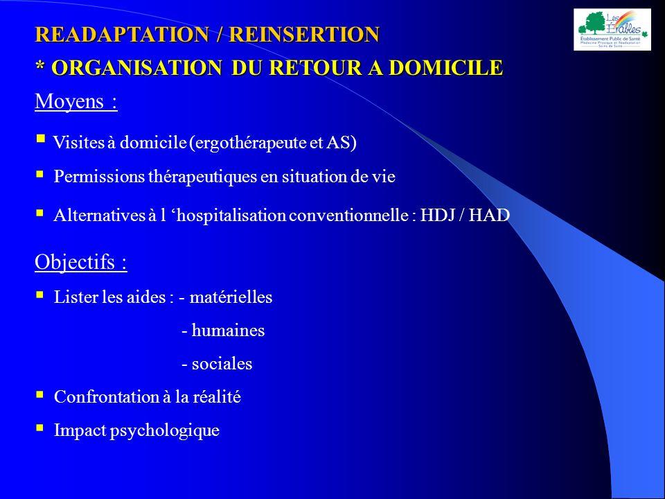 * ORGANISATION DU RETOUR A DOMICILE Moyens : Visites à domicile (ergothérapeute et AS) Permissions thérapeutiques en situation de vie Alternatives à l