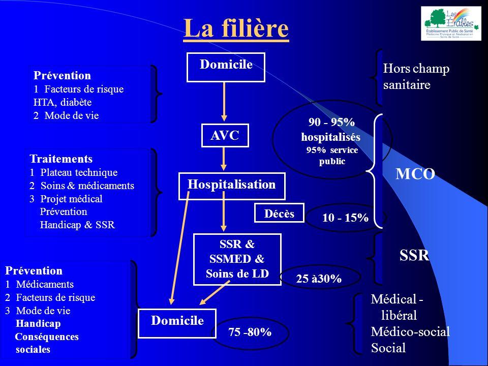La filière AVC Prévention 1 Facteurs de risque HTA, diabète 2 Mode de vie Traitements 1 Plateau technique 2 Soins & médicaments 3 Projet médical Préve