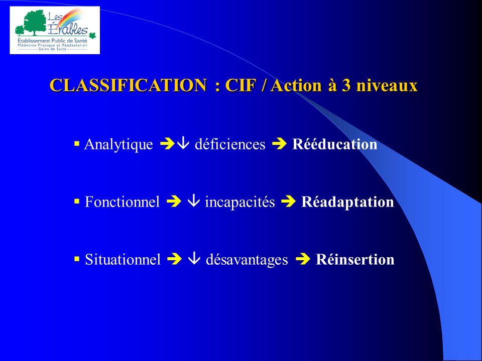 CLASSIFICATION : CIF / Action à 3 niveaux CLASSIFICATION : CIF / Action à 3 niveaux Analytique déficiences Rééducation Fonctionnel incapacités Réadapt