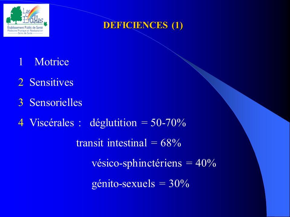 DEFICIENCES (1) 1Motrice 2 Sensitives 3 Sensorielles 4 Viscérales : déglutition = 50-70% transit intestinal = 68% vésico-sphinctériens = 40% génito-se