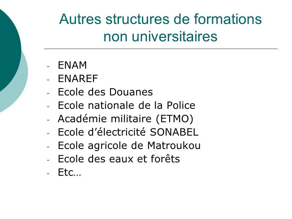 Autres structures de formations non universitaires - ENAM - ENAREF - Ecole des Douanes - Ecole nationale de la Police - Académie militaire (ETMO) - Ec