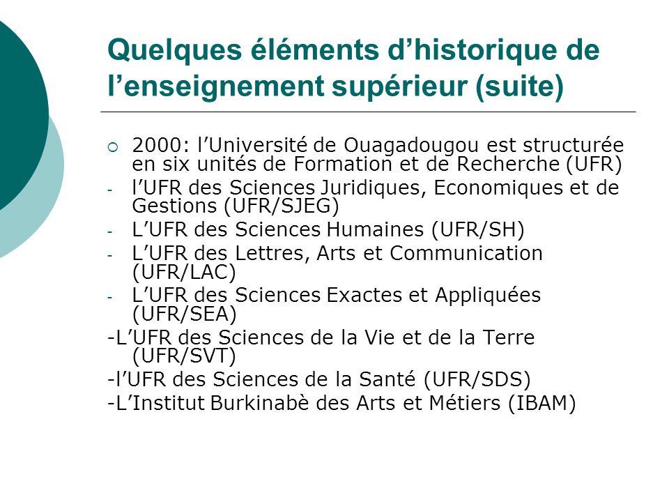 Quelques éléments dhistorique de lenseignement supérieur (suite) 2000: lUniversité de Ouagadougou est structurée en six unités de Formation et de Rech