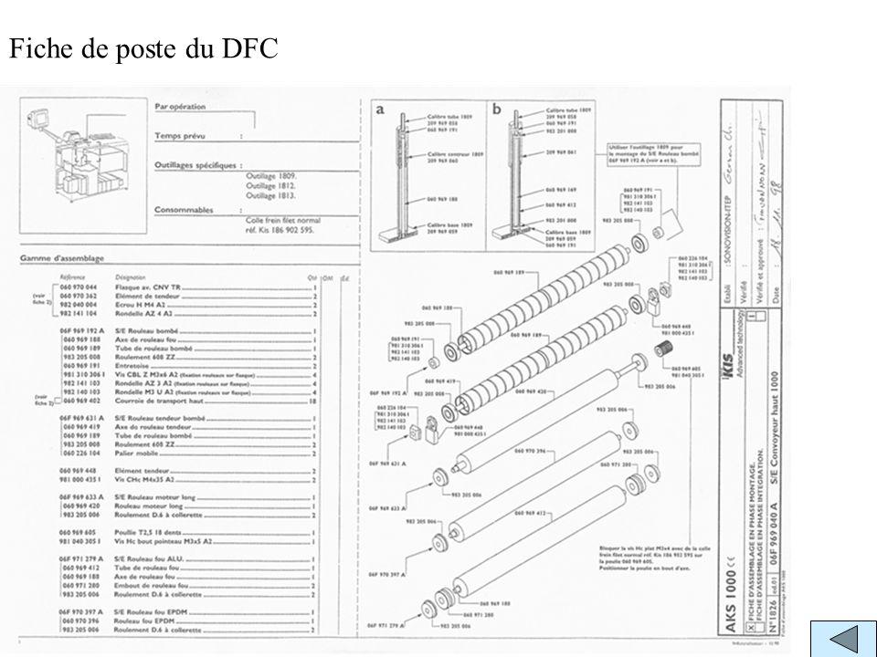 Fiche de poste du DFC