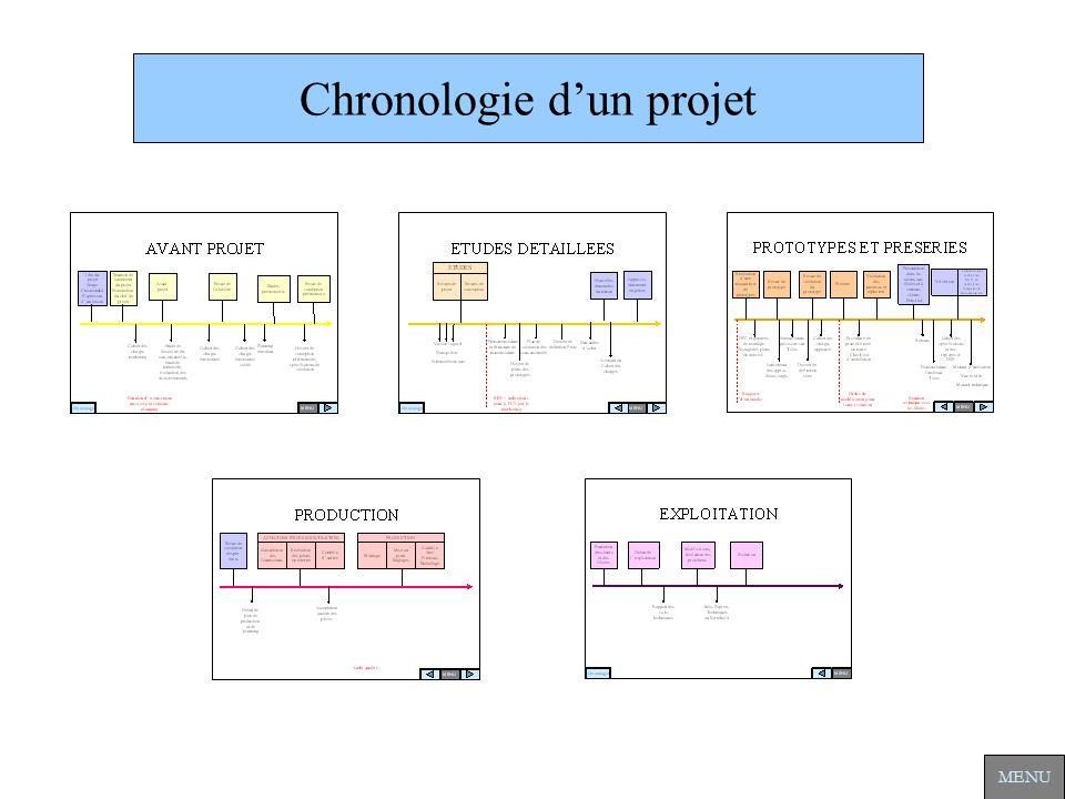 Chronologie dun projet MENU