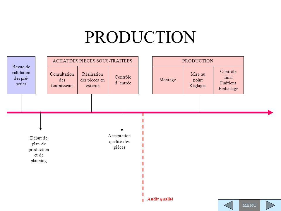 EXPLOITATION Formation des clients et des filiales Rapport des faits techniques Début de l exploitation Modifications, résolution des problèmes Infos Express Techniques ou Kit rétrofit Evolution MENUChronologie