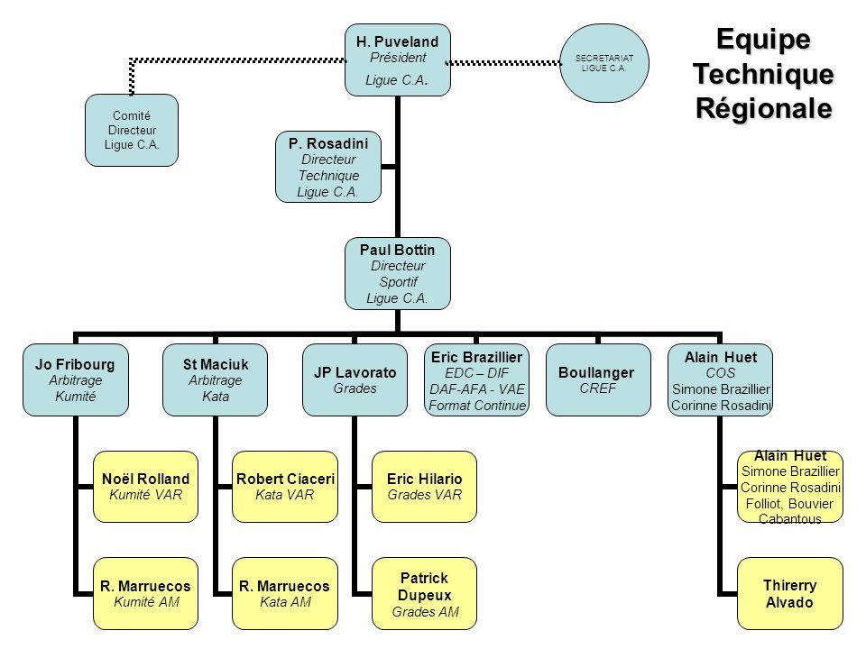 SECRETARIAT LIGUE C.A. Comité Directeur Ligue C.A. Equipe Technique Régionale