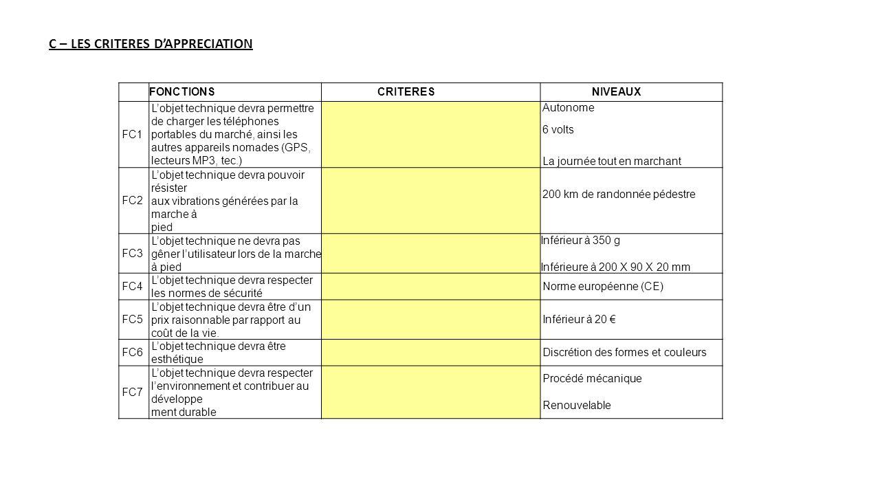 C – LES CRITERES DAPPRECIATION FONCTIONSCRITERESNIVEAUX FC1 Lobjet technique devra permettre de charger les téléphones portables du marché, ainsi les
