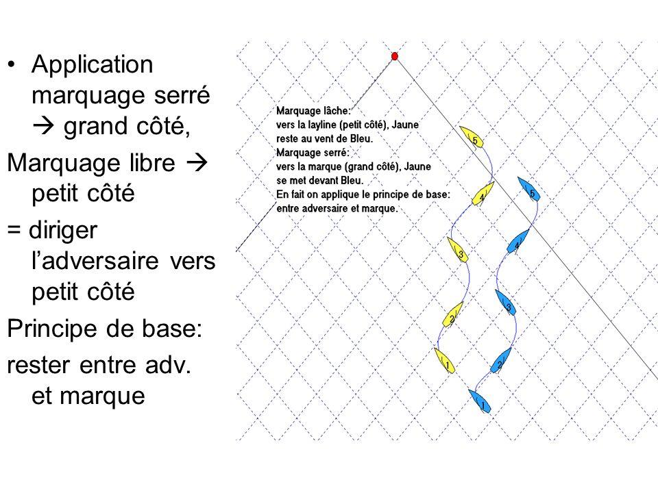 Règle 4 Rester proche de laxe: avec un parcours désaxé ou avec un courant traversier Dans ces 2 cas, axe parcours et axe vent différent ou courant traversier, et encore plus si les deux effets sont combinés, il est fondamental de rester à lintérieur du parcours: Faire dabord le bord le plus long Faire dabord le bord avec courant épaulant