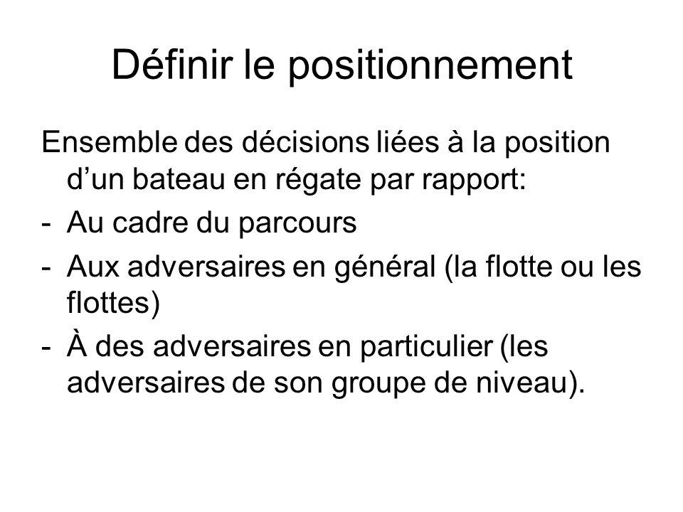 Définir le positionnement Ensemble des décisions liées à la position dun bateau en régate par rapport: -Au cadre du parcours -Aux adversaires en génér