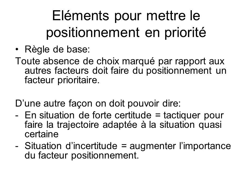 Eléments pour mettre le positionnement en priorité Règle de base: Toute absence de choix marqué par rapport aux autres facteurs doit faire du position