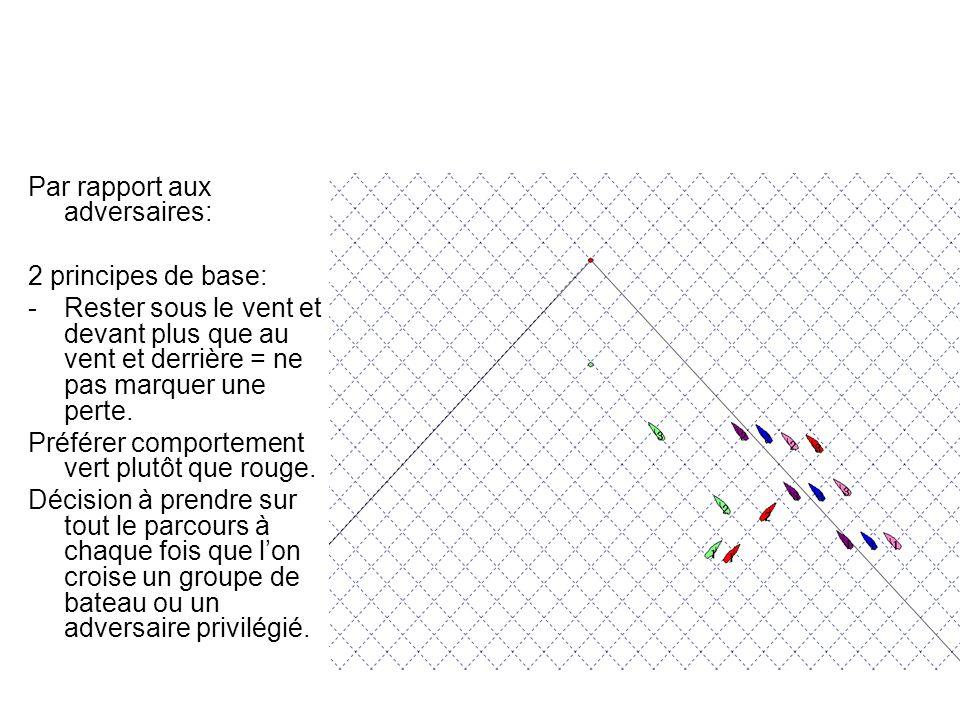Règle 2: limiter les écarts latéraux En position 1, vert et rouge sont centrés, 3 bateaux vont à gauche, 1 à droite.