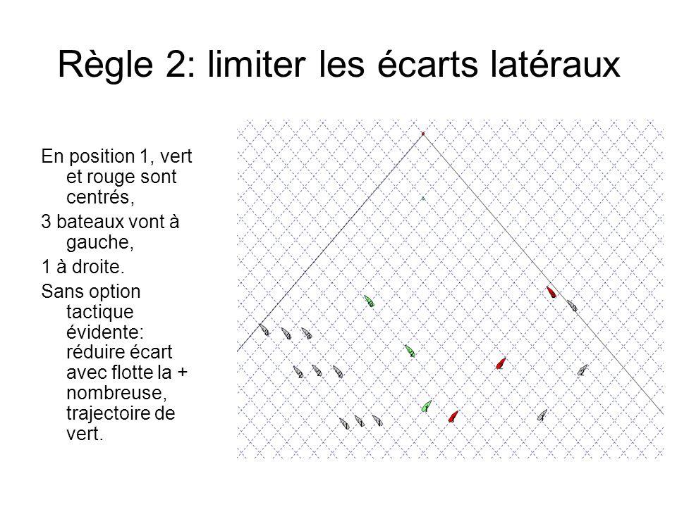 Règle 2: limiter les écarts latéraux En position 1, vert et rouge sont centrés, 3 bateaux vont à gauche, 1 à droite. Sans option tactique évidente: ré