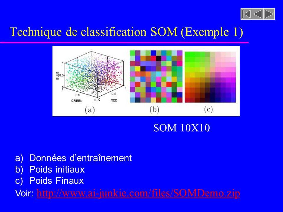 Technique de classification SOM (Exemple 1) a)Données dentraînement b)Poids initiaux c)Poids Finaux Voir: http://www.ai-junkie.com/files/SOMDemo.zip h