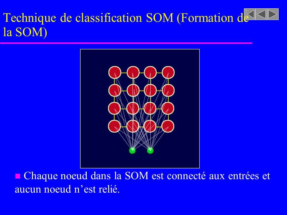 Technique de classification SOM (Formation de la SOM) Chaque noeud dans la SOM est connecté aux entrées et aucun noeud nest relié.