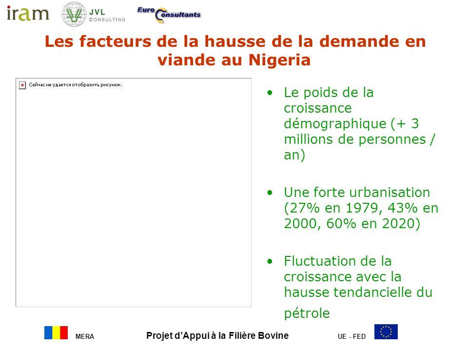 MERA Projet dAppui à la Filière Bovine UE - FED Le poids de la croissance démographique (+ 3 millions de personnes / an) Une forte urbanisation (27% e