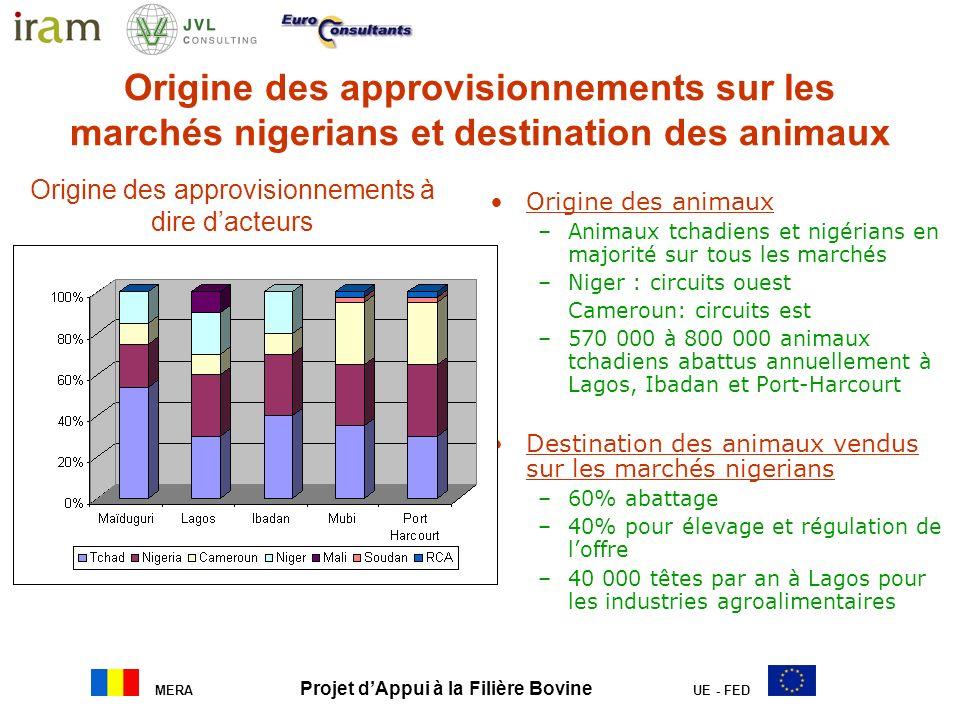 MERA Projet dAppui à la Filière Bovine UE - FED Origine des approvisionnements sur les marchés nigerians et destination des animaux Origine des animau
