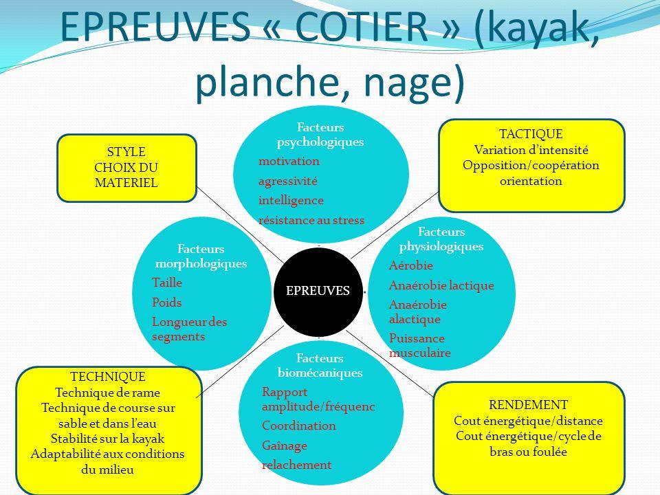 EPREUVES « COTIER » (kayak, planche, nage) EPREUVES Facteurs psychologiques motivation agressivité intelligence résistance au stress Facteurs physiolo