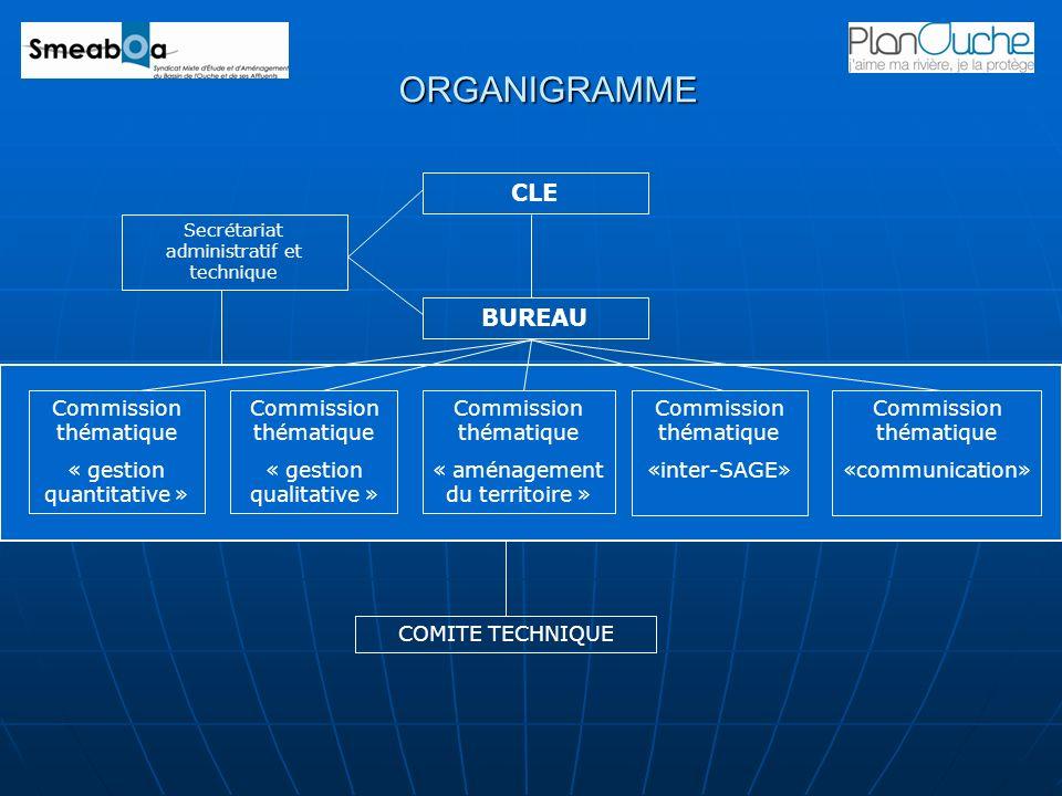 ORGANIGRAMME CLE Secrétariat administratif et technique BUREAU Commission thématique « gestion quantitative » Commission thématique « gestion qualitat