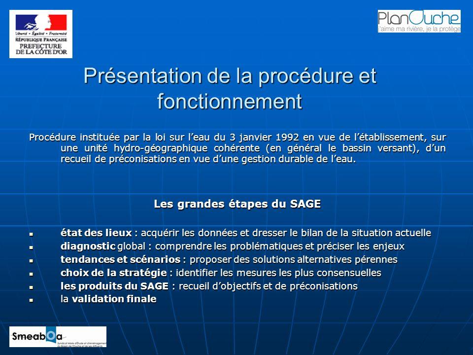 Présentation de la procédure et fonctionnement Procédure instituée par la loi sur leau du 3 janvier 1992 en vue de létablissement, sur une unité hydro