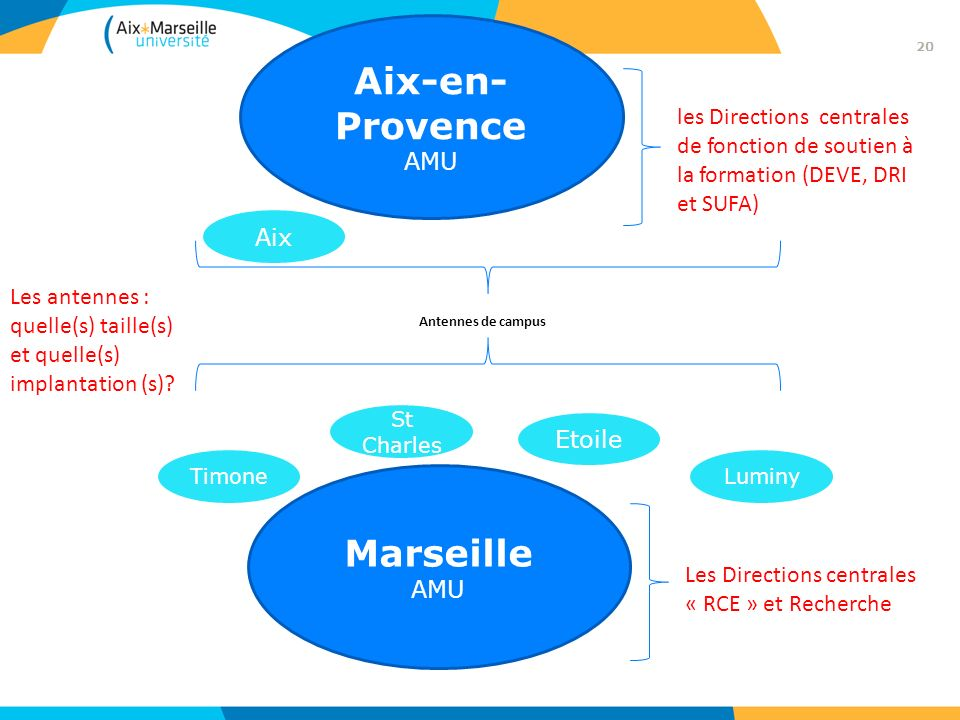 Marseille AMU les Directions centrales de fonction de soutien à la formation (DEVE, DRI et SUFA) Les Directions centrales « RCE » et Recherche St Char